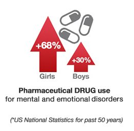 Prescription drug use statistics for girls and boys over past 50 years