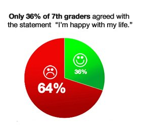 Only 36% of 7th graders happy with their life